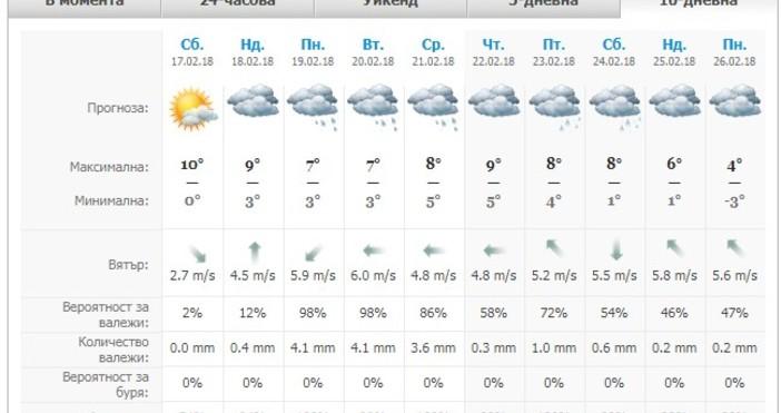 По Черноморието преди обяд ще има мъгла или ниска облачност,