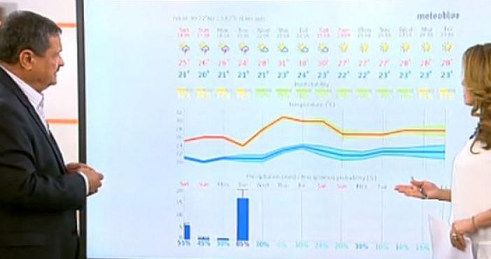 Вчера и онзи ден температурите бяха нормални за юни месец