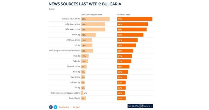 Агенция Ройтерс публикува тазгодишното си проучване за тенденциите в медиите