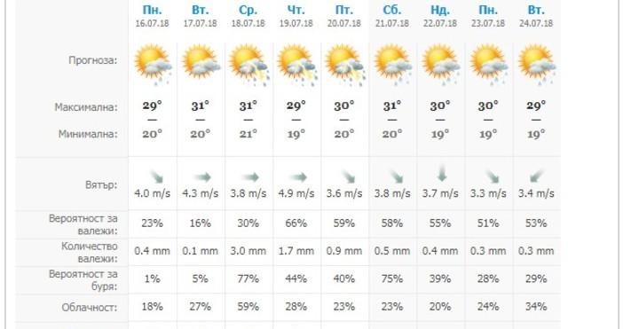 През нощта ще бъде ясно със слаб северозападен вятър.В понеделник
