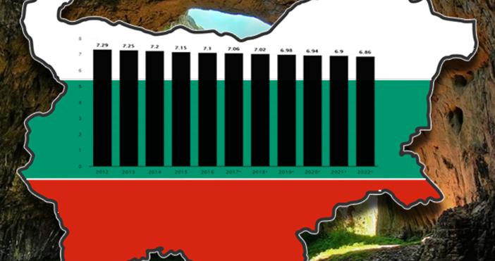 Шокираща прогноза за населението на България изнесе международния статистически порталStatista.Според