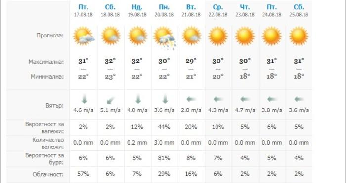 Времето ще бъде предимнослънчево, с рехава облачност,температурите остават типично летни.През