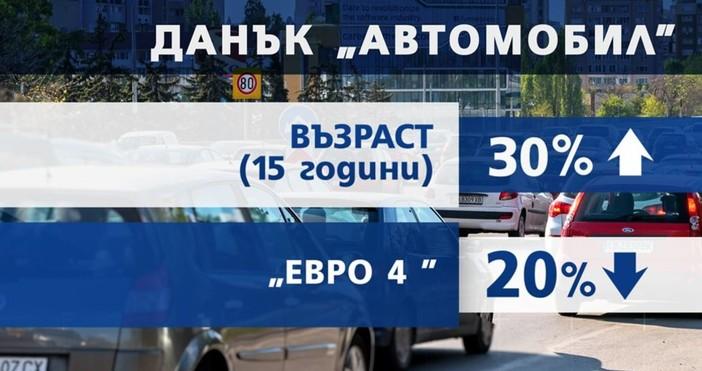 Министерският съвет одобри данъчните промени за следващата година. Проектът на