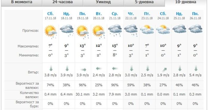 Рязкото застудяване, което ще обхване Пловдив и страната през уикенда,