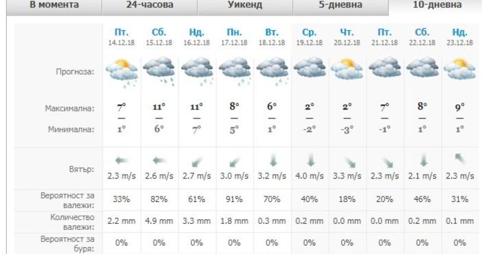 Дъждовен уикенд ни очаква. И в събота и в неделя