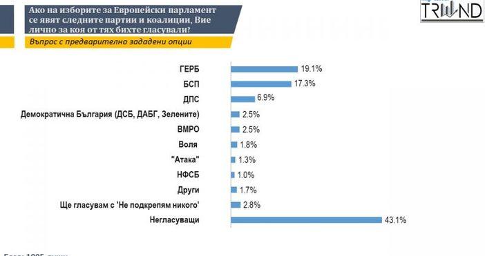 ГЕРБ води пред БСП с по-малко от 2%, трета политическа