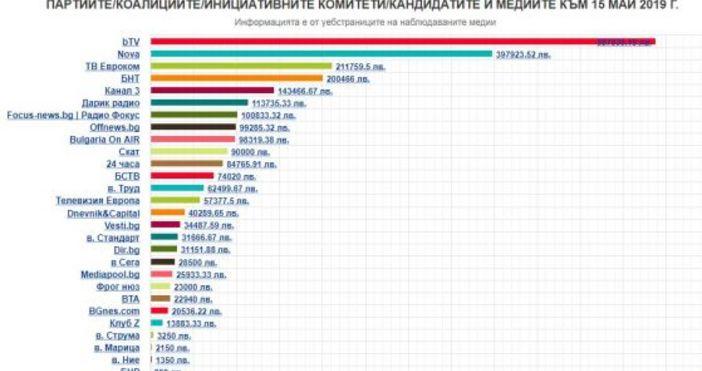 Колко са платили 27-те регистрирани за изборите за Европейски парламент