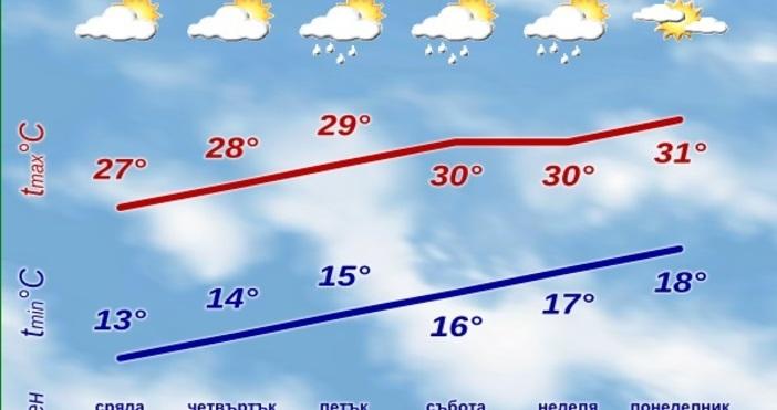 Днес ще преобладава време спроменлива до значителна облачност и на
