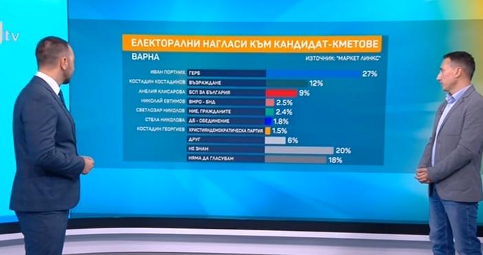 Кадри: БТВСоциологичната данни на Маркетинглингс сочат балотаж между Иван Портних