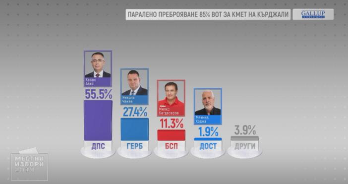 БНТ55,5% е подкрепата, която печели кандидатът за кмет на Кърджали