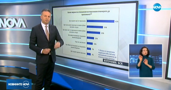 Кадър Нова твВажно изследване на Стопанската камара сочи, че 42%