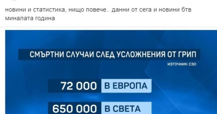 Редактор: ВиолетаНиколаеваe-mail:violeta_nikolaeva_petel.bg@abv.bgКъци Вапцаров е публикувал във Фейсбук статистика за смъртността
