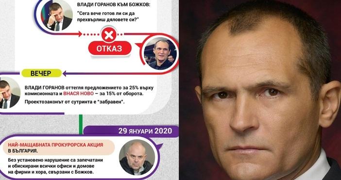 Финансовият министър Владислав Горанов е поискал Васил Божков да прехвърли