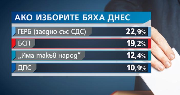 Кадър и видео Нова Тв, Vbox7.comПоредна прогнозаза изборите напарвиха от