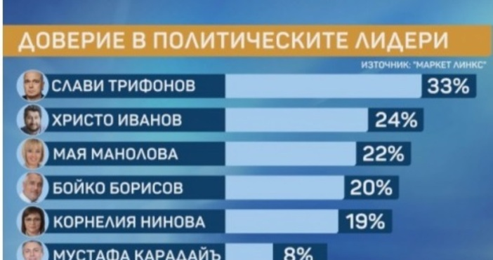Кадър: Маркет линксБойко Борисов се срина до четвърти по доверие